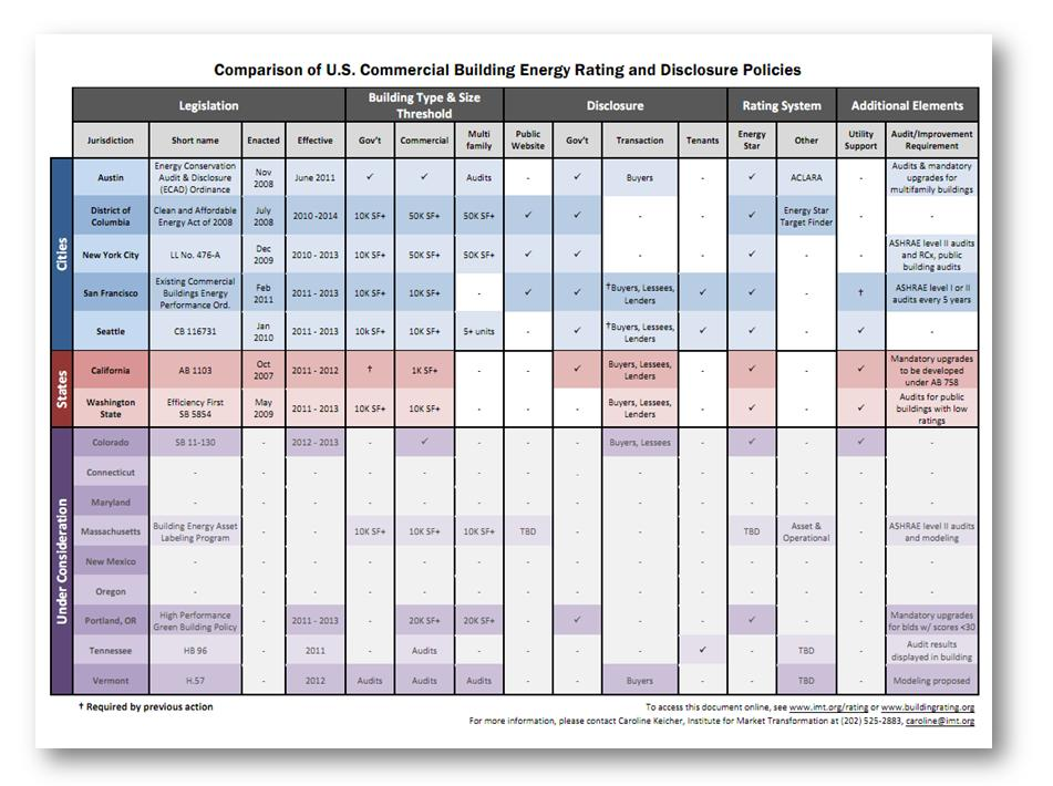 Commercial_Benchmarking_Policy_Matrix